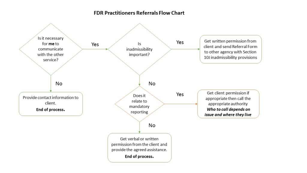Referrals Flow Chart