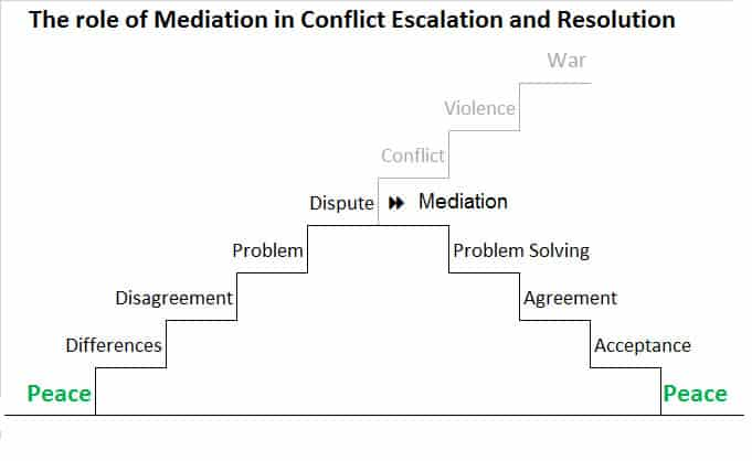 Conflict Escalation and Resolution