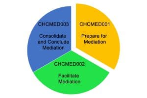 Mediation Skillset