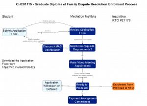 CHC81115 Enrolment Process-copy