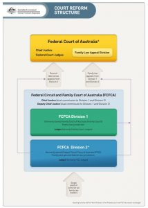 Structural reform of the Family Court System