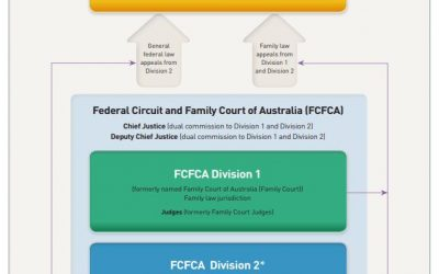 Sweeping Changes to the Family Court System announced.