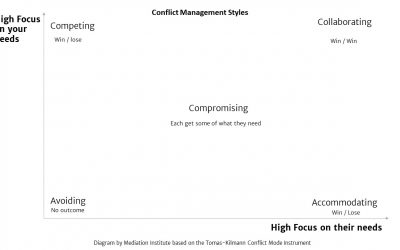 Using the Conflict Styles Model in Mediation