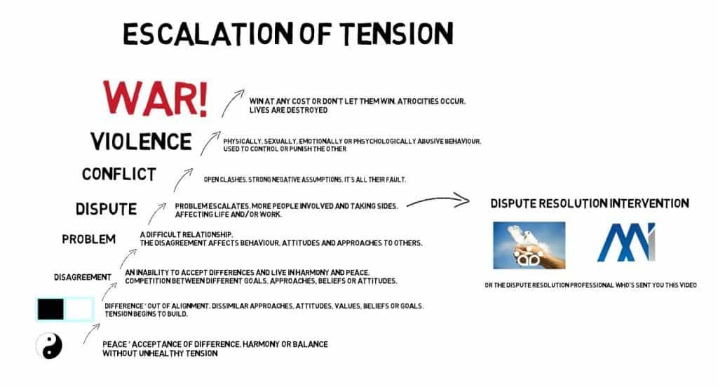Escalation of Tension diagram