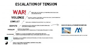 Escalation of Tension diagram