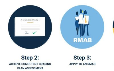 Requirements for NMAS Accreditation
