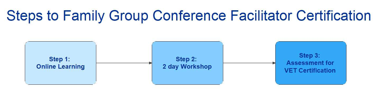 Family Group Conference Certification Process