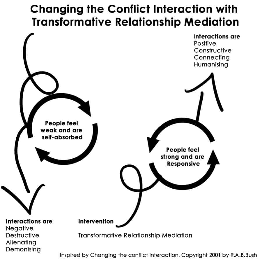 Changing the Conflict Interaction