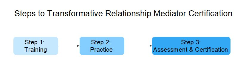 Transformative Mediation Flow Chart
