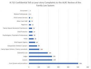 AFLR Complaint Stories