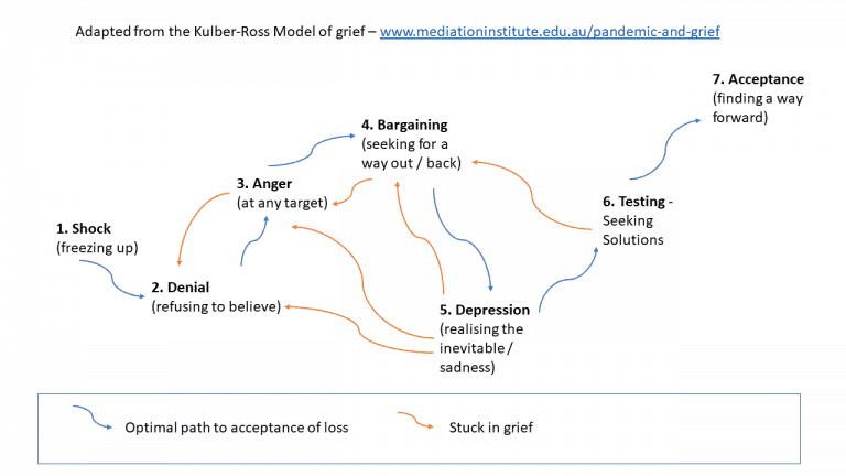 Cycle of Grief