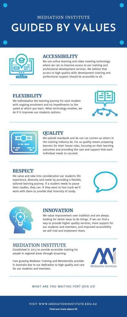 Mediation Institute Values